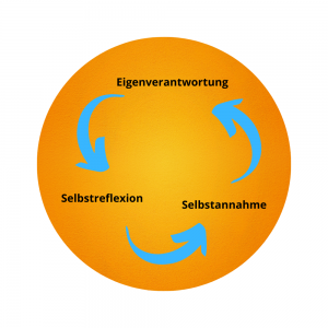 Drei-Kernpunkte-Kreis